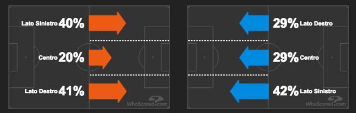 le corsie più battute da parte di Inter (a sinistra) e Milan (a destra) (Whoscored.com)