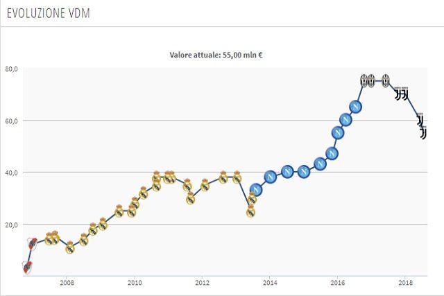Il valore di mercato di Higuain (Transfermarkt)