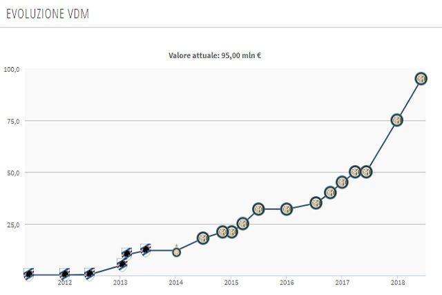 Il valore di mercato di Icardi (Transfermarkt)