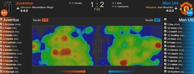 Le heatmaps di Juventus (a sinistra) e Manchester United nel match dell'Allianz Stadium (fonte WhoScored)