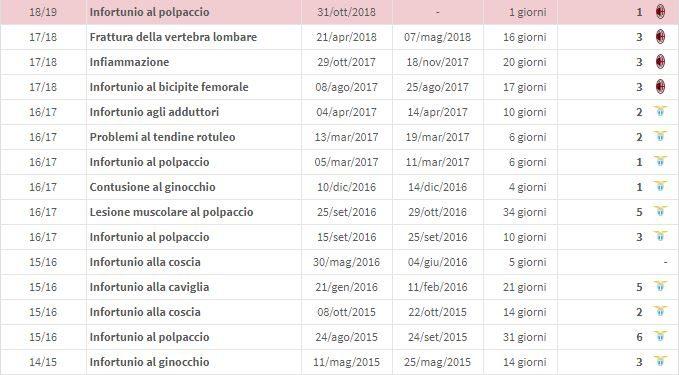 La storia degli infortuni di Luca Biglia negli ultimi anni (fonte transfermarkt.it)